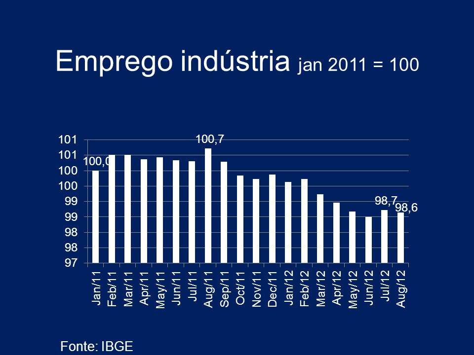 Emprego indústria jan 2011 = 100 Fonte: IBGE