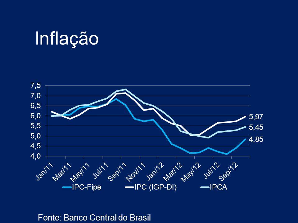 Inflação Fonte: Banco Central do Brasil