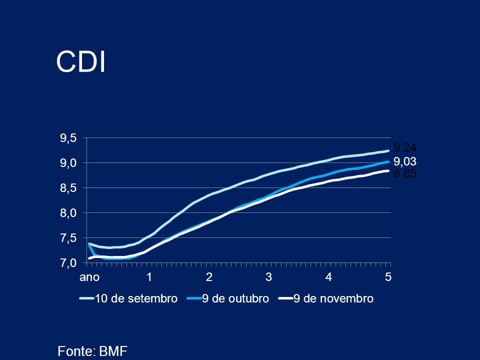 CDI Fonte: BMF