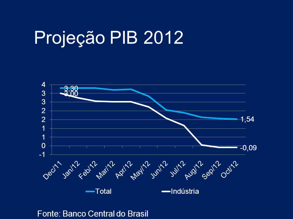 Projeção PIB 2012 Fonte: Banco Central do Brasil
