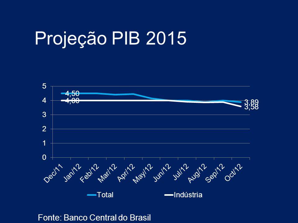 Projeção PIB 2015 Fonte: Banco Central do Brasil