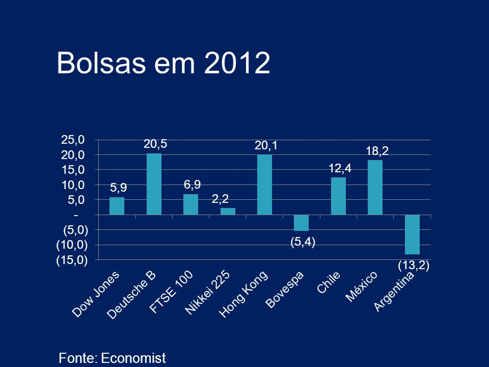 Bolsas em 2012 Fonte: Economist