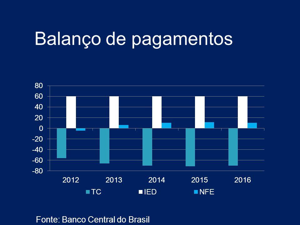 Balanço de pagamentos Fonte: Banco Central do Brasil