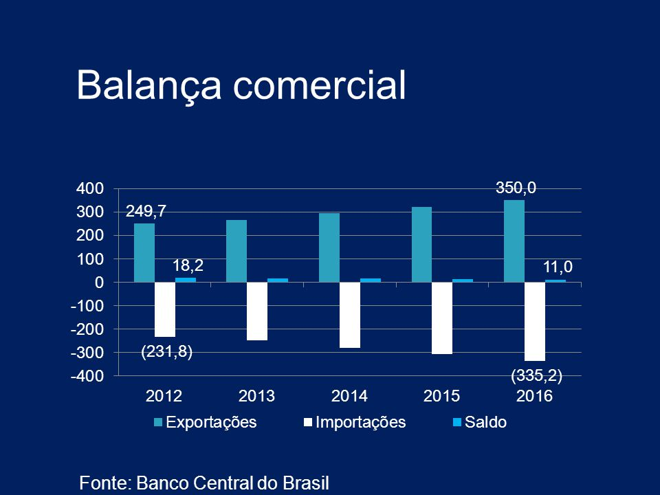 Balança comercial Fonte: Banco Central do Brasil