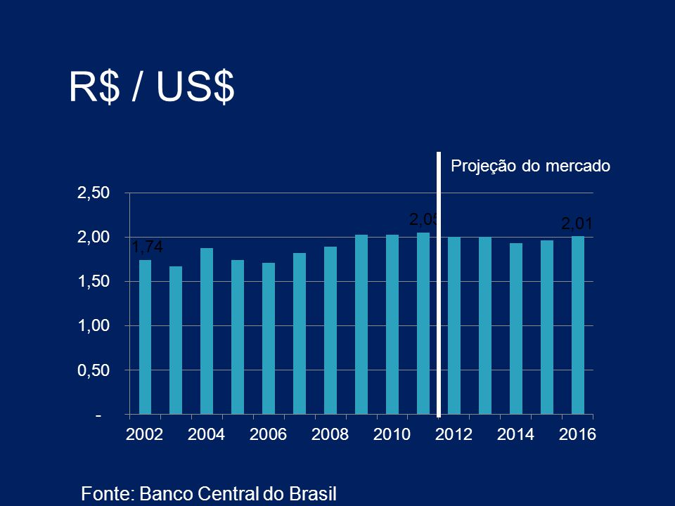 R$ / US$ Fonte: Banco Central do Brasil Projeção do mercado