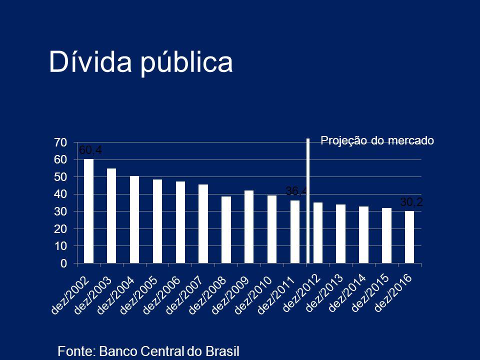 Dívida pública Fonte: Banco Central do Brasil Projeção do mercado