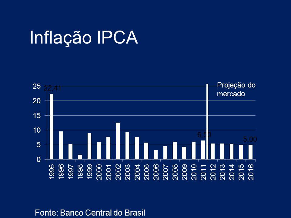 Inflação IPCA Fonte: Banco Central do Brasil Projeção do mercado