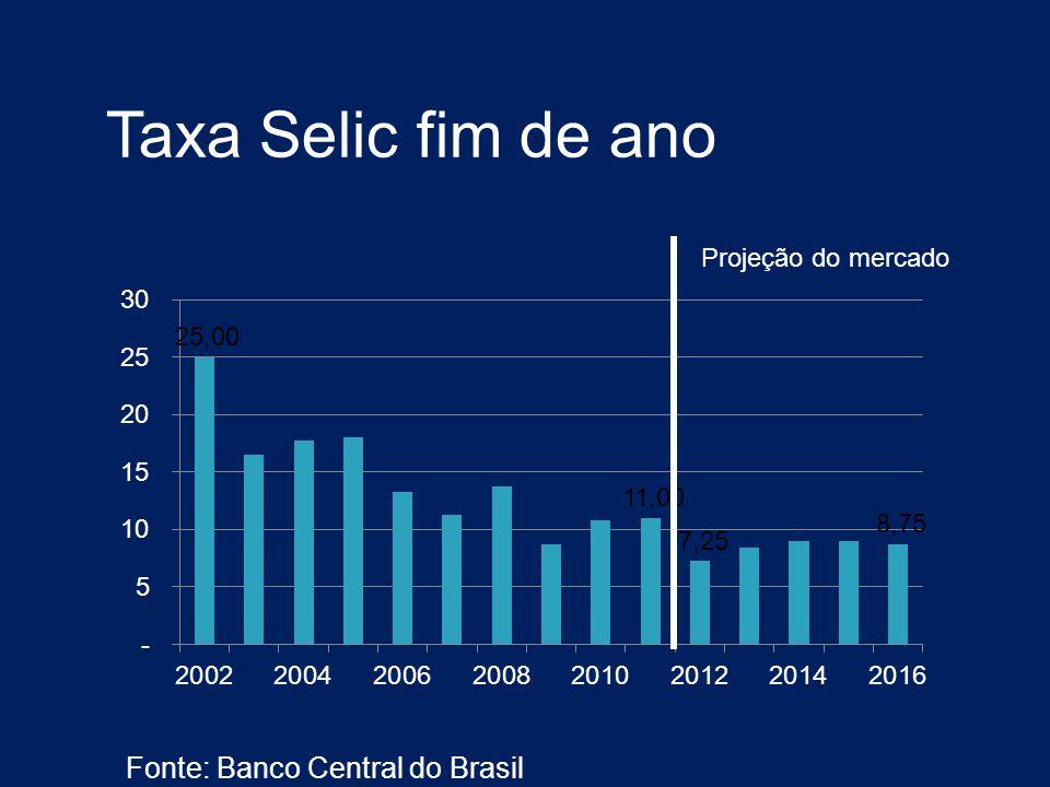 Taxa Selic fim de ano Fonte: Banco Central do Brasil Projeção do mercado