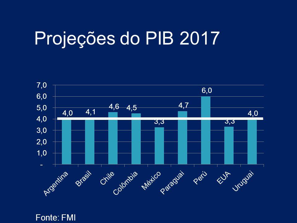 Projeções do PIB 2017 Fonte: FMI