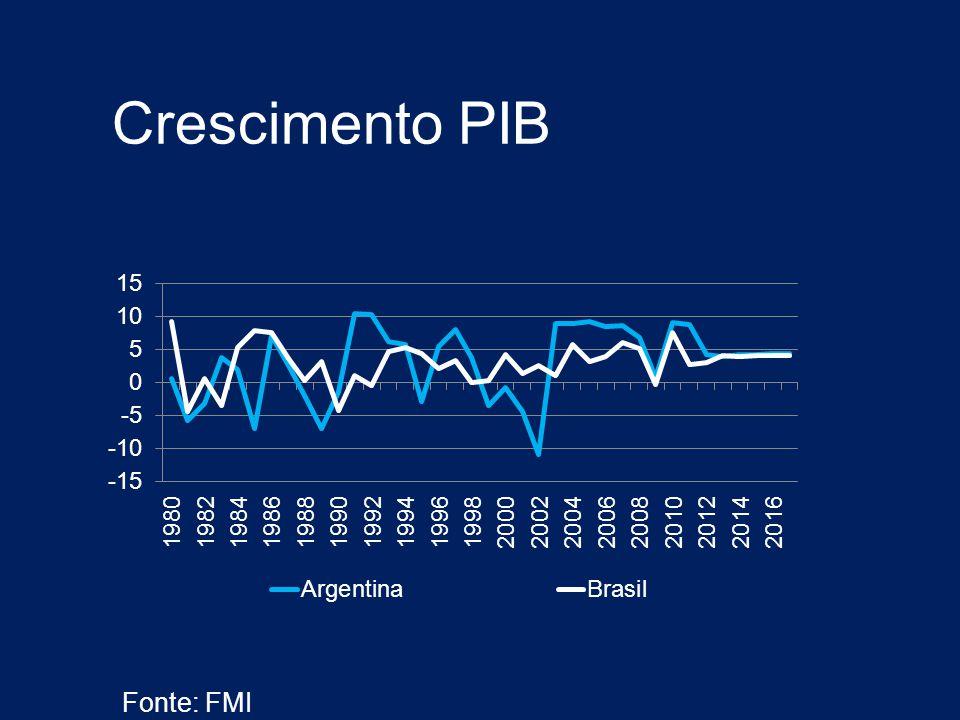 Crescimento PIB Fonte: FMI