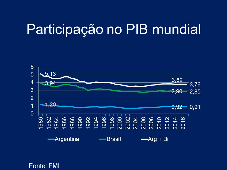 Participação no PIB mundial Fonte: FMI