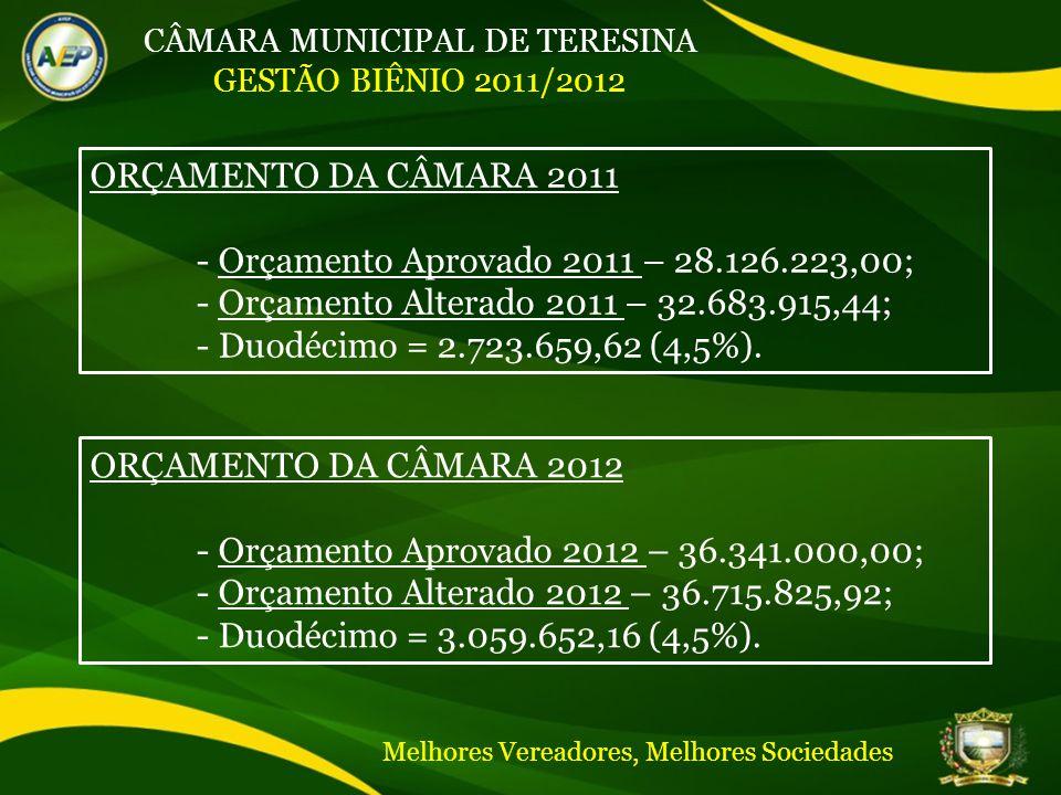 CÂMARA MUNICIPAL DE TERESINA GESTÃO BIÊNIO 2011/2012 ORÇAMENTO DA CÂMARA 2011 - Orçamento Aprovado 2011 – 28.126.223,00; - Orçamento Alterado 2011 – 32.683.915,44; - Duodécimo = 2.723.659,62 (4,5%).