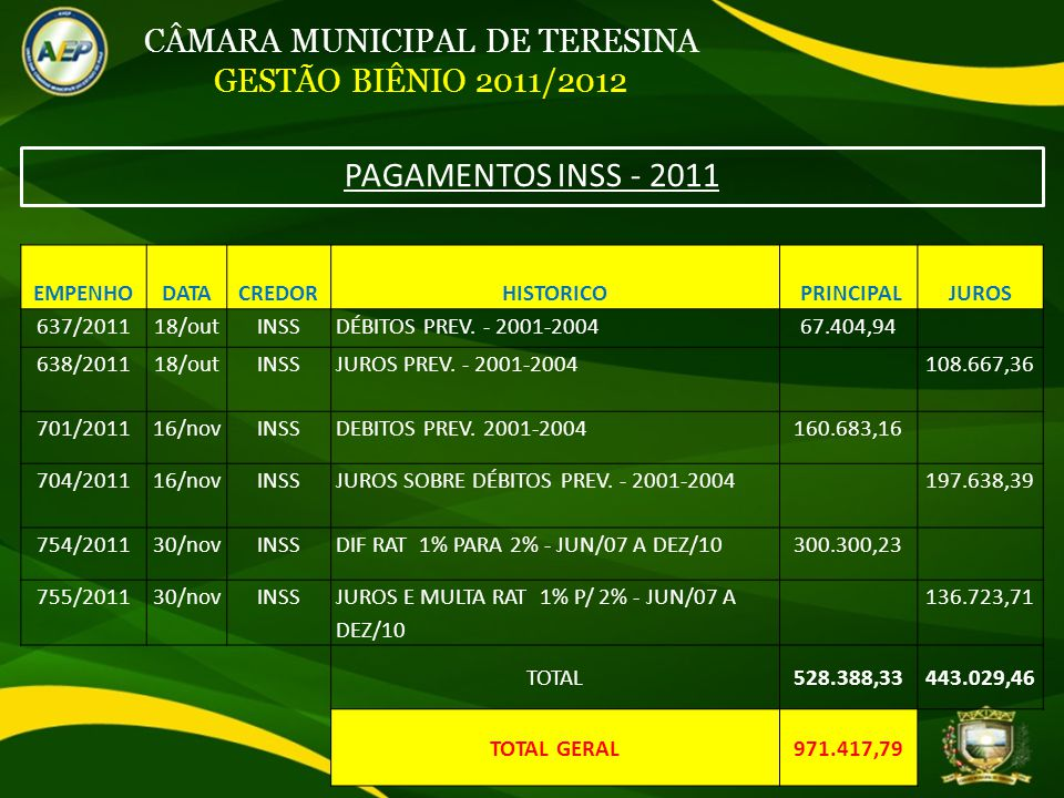 CÂMARA MUNICIPAL DE TERESINA GESTÃO BIÊNIO 2011/2012 PAGAMENTOS INSS - 2011 EMPENHODATACREDORHISTORICO PRINCIPALJUROS 637/201118/outINSSDÉBITOS PREV.