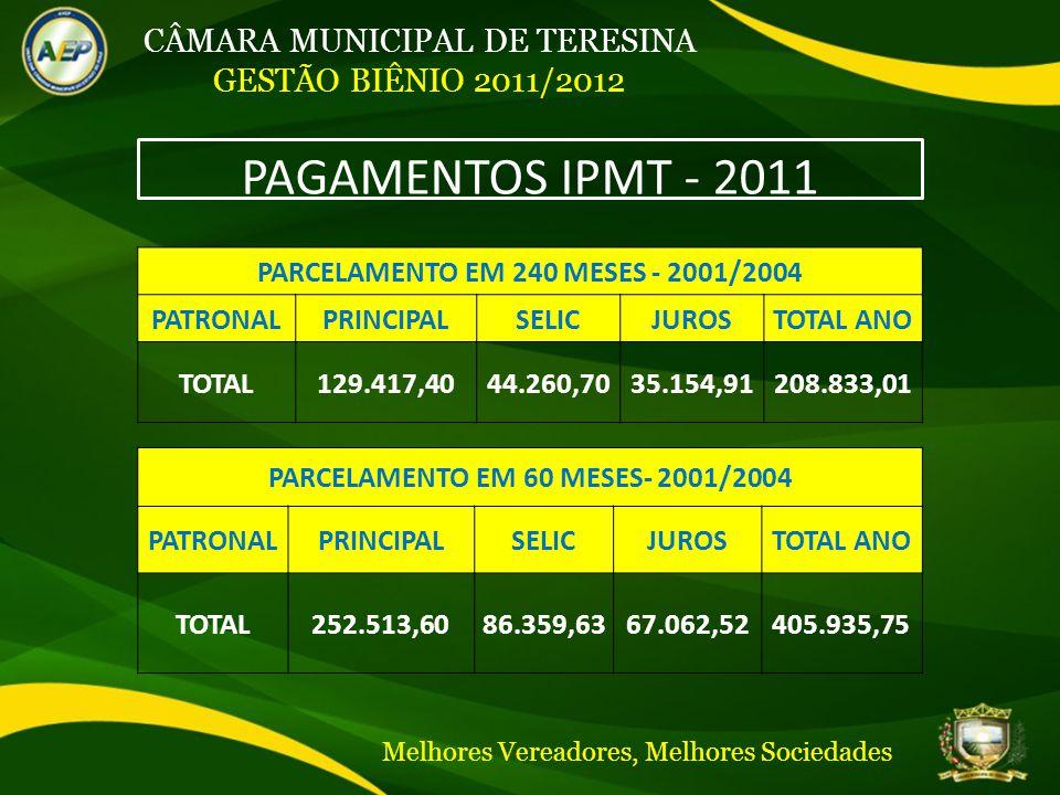 CÂMARA MUNICIPAL DE TERESINA GESTÃO BIÊNIO 2011/2012 PAGAMENTOS IPMT - 2011 PARCELAMENTO EM 240 MESES - 2001/2004 PATRONALPRINCIPALSELICJUROSTOTAL ANO TOTAL129.417,4044.260,7035.154,91208.833,01 PARCELAMENTO EM 60 MESES- 2001/2004 PATRONALPRINCIPALSELICJUROSTOTAL ANO TOTAL252.513,6086.359,6367.062,52405.935,75 Melhores Vereadores, Melhores Sociedades