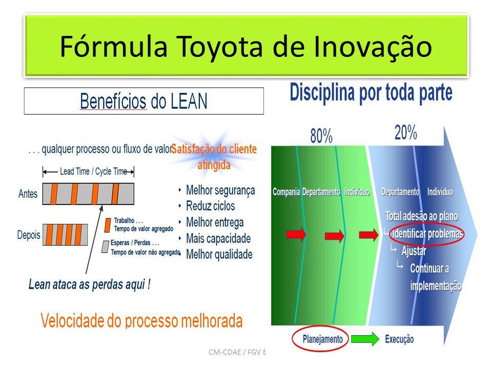 Fórmula Toyota de Inovação 10CM-CDAE / FGV EAESP