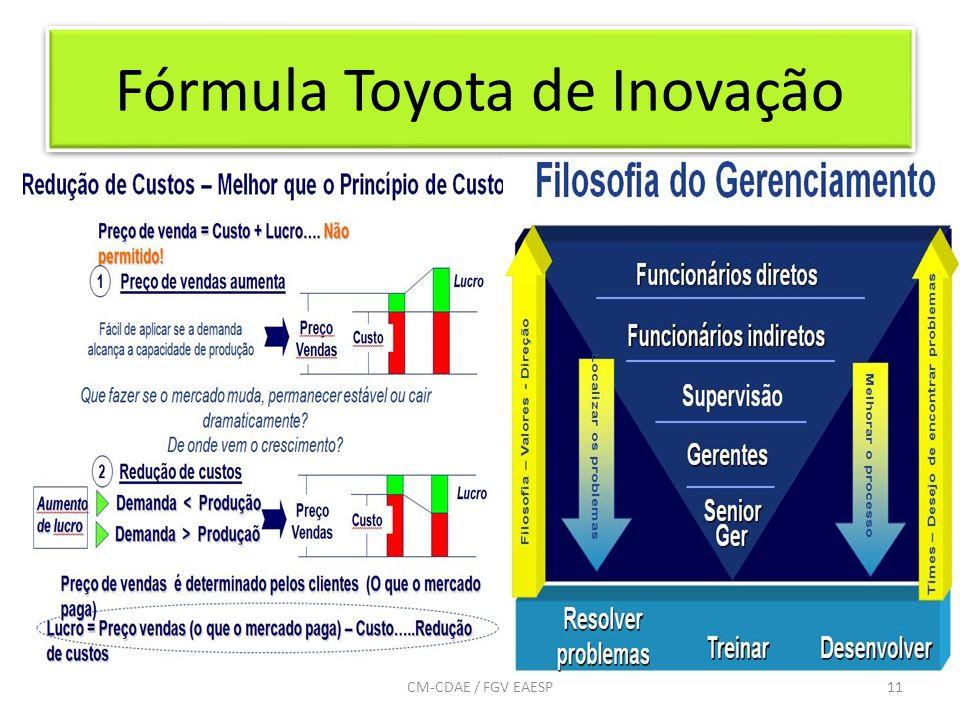 Fórmula Toyota de Inovação 11CM-CDAE / FGV EAESP