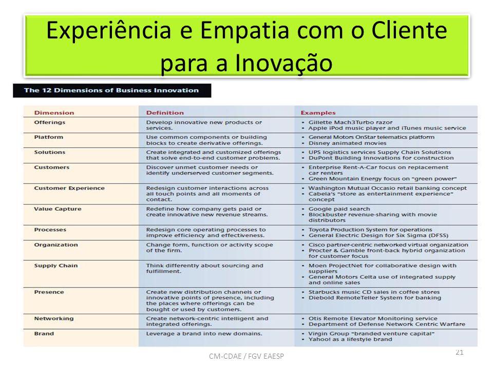 Experiência e Empatia com o Cliente para a Inovação 21 CM-CDAE / FGV EAESP