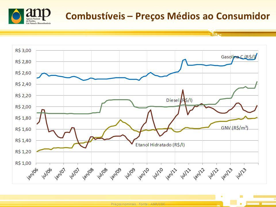 Combustíveis – Preços Médios ao Consumidor Preços nominais. Fonte: ANP/CDC