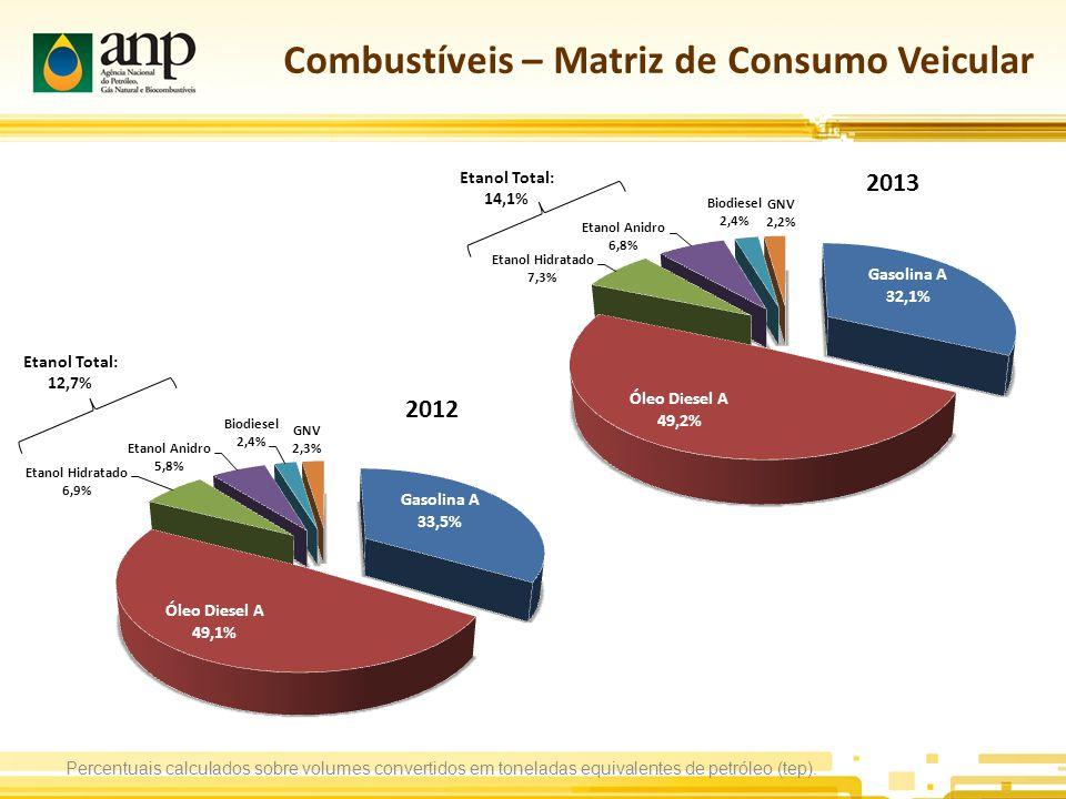 Combustíveis – Matriz de Consumo Veicular Percentuais calculados sobre volumes convertidos em toneladas equivalentes de petróleo (tep).