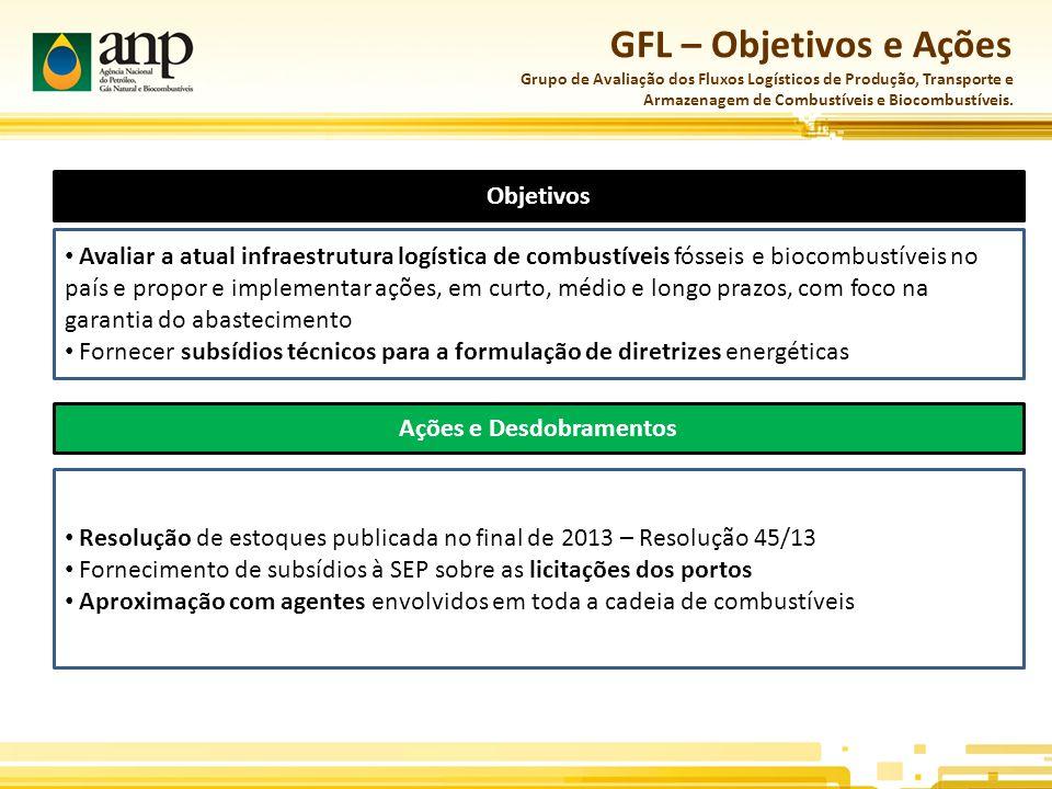 GFL – Objetivos e Ações Grupo de Avaliação dos Fluxos Logísticos de Produção, Transporte e Armazenagem de Combustíveis e Biocombustíveis.