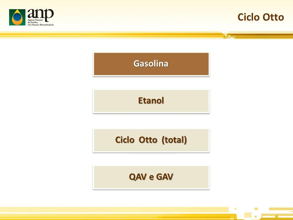 Ciclo Otto GasolinaGasolina EtanolEtanol Ciclo Otto (total) QAV e GAV