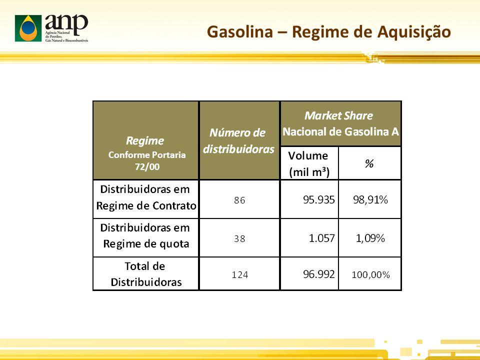 Gasolina – Regime de Aquisição Conforme Portaria 72/00