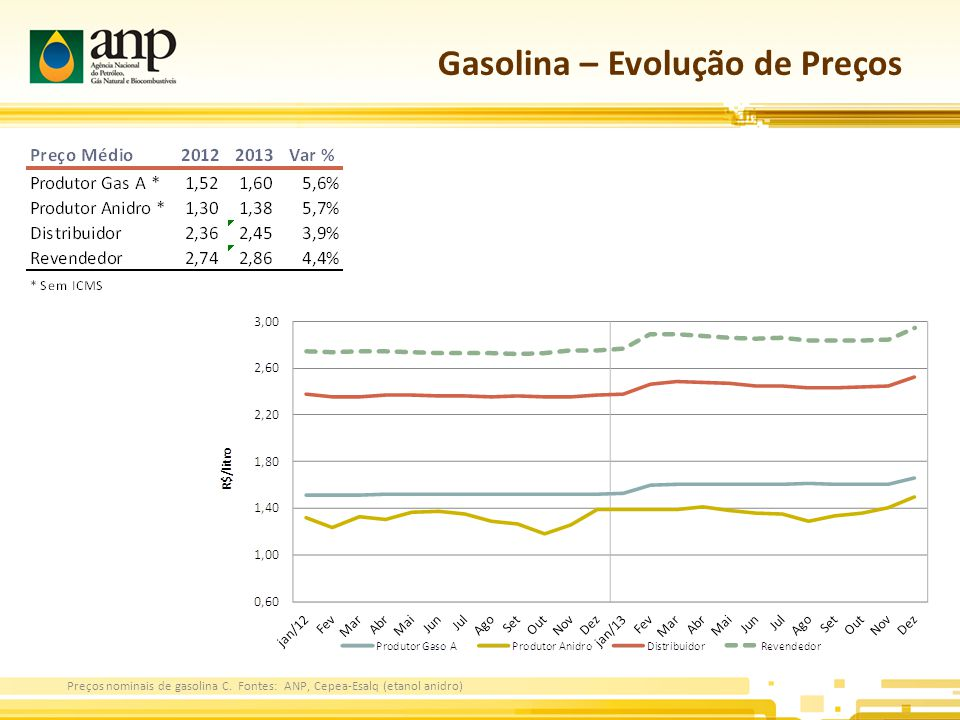 Gasolina – Evolução de Preços Preços nominais de gasolina C.