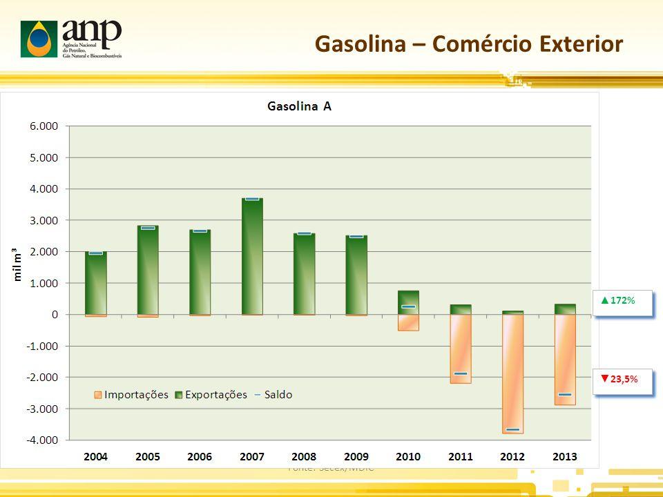 Gasolina – Comércio Exterior Fonte: Secex/MDIC ▲ 172% ▼ 23,5%