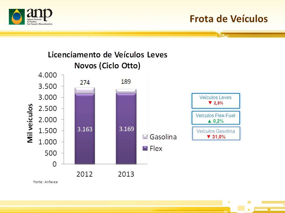 Frota de Veículos Veículos Gasolina ▼ 31,0% Veículos Leves ▼ 2,3% Veículos Flex-Fuel ▲ 0,2% Fonte: Anfavea