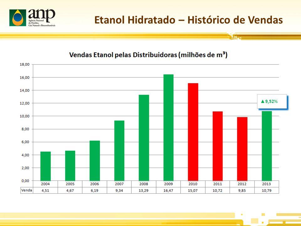 Etanol Hidratado – Histórico de Vendas ▲ 9,52%
