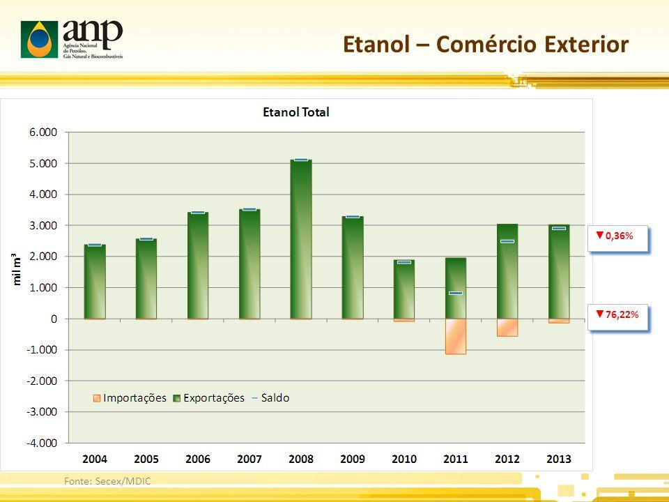 Etanol – Comércio Exterior Fonte: Secex/MDIC ▼ 0,36% ▼ 76,22%
