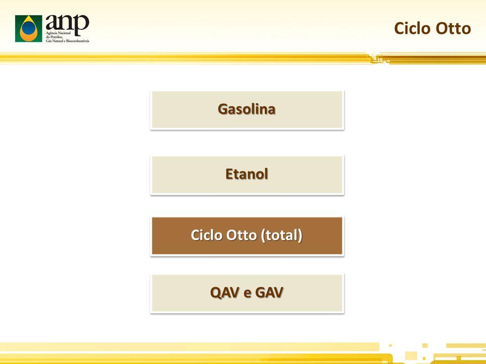 Ciclo Otto Ciclo Otto (total) GasolinaGasolina EtanolEtanol QAV e GAV