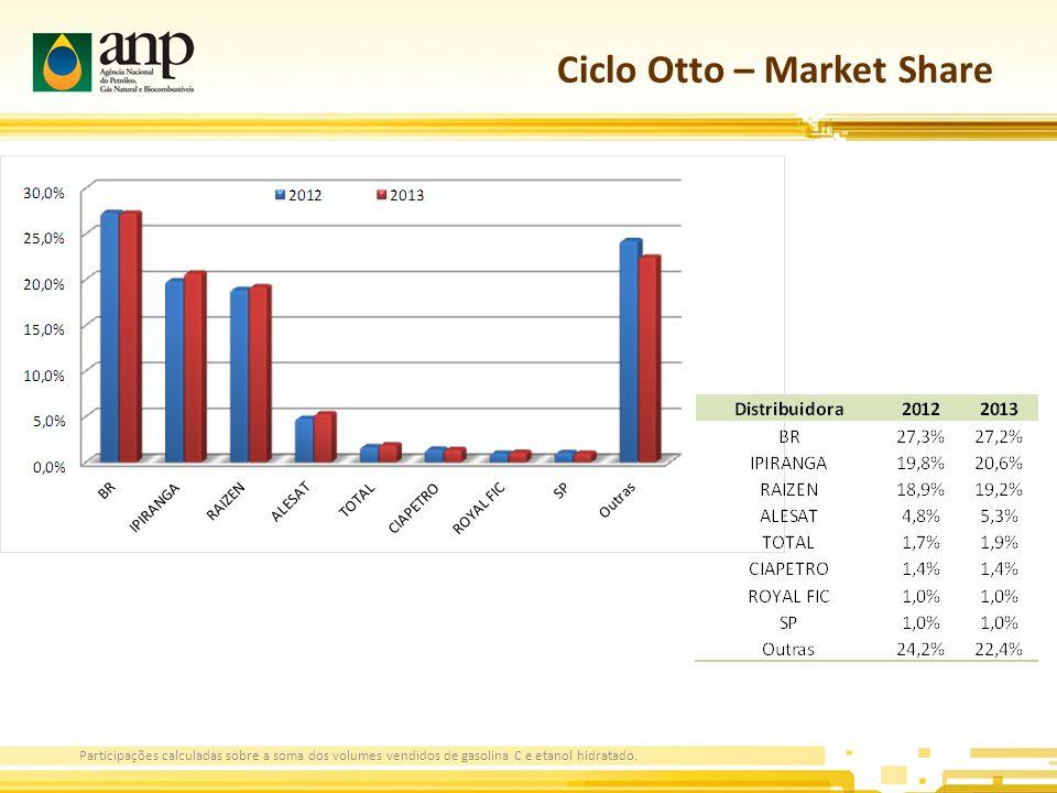 Ciclo Otto – Market Share Participações calculadas sobre a soma dos volumes vendidos de gasolina C e etanol hidratado.