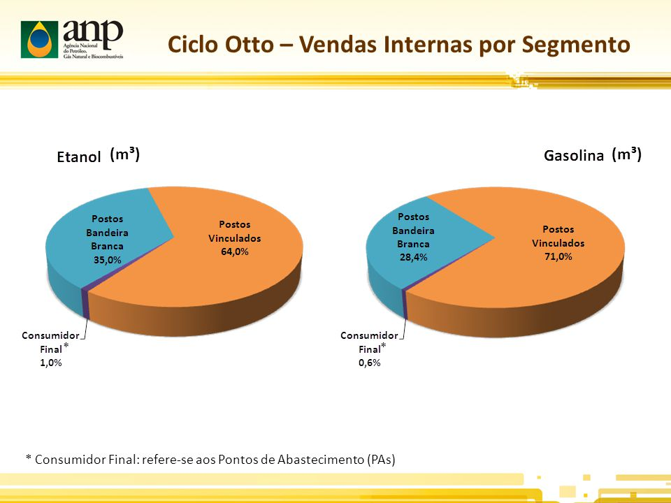 Ciclo Otto – Vendas Internas por Segmento (m³) * Consumidor Final: refere-se aos Pontos de Abastecimento (PAs) **