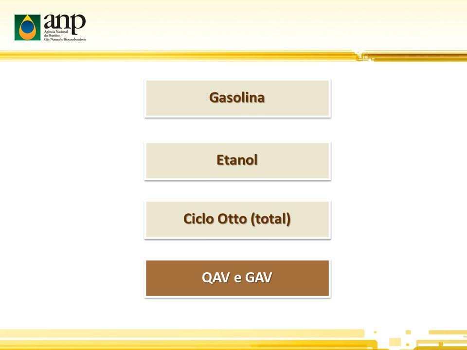 QAV e GAV GasolinaGasolina EtanolEtanol Ciclo Otto (total)
