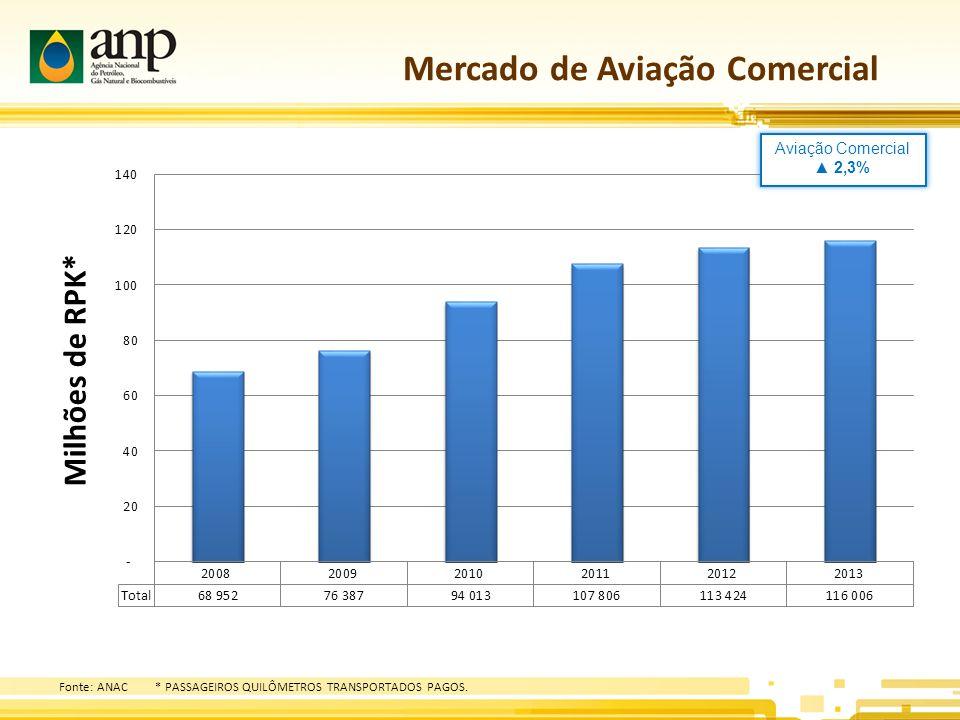 Mercado de Aviação Comercial Fonte: ANAC* PASSAGEIROS QUILÔMETROS TRANSPORTADOS PAGOS.