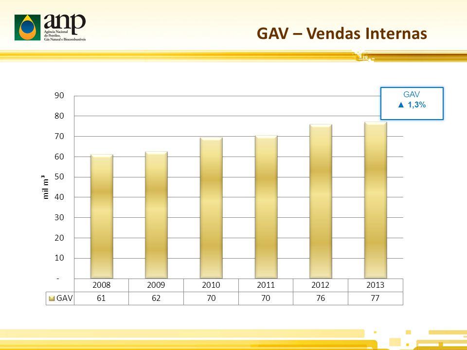 GAV – Vendas Internas GAV ▲ 1,3%