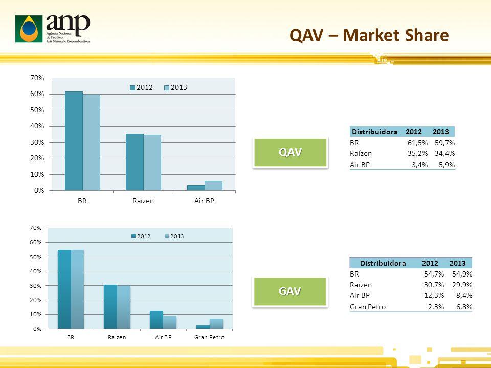 QAV – Market Share QAVQAV GAVGAV Distribuidora20122013 BR61,5%59,7% Raízen35,2%34,4% Air BP3,4%5,9% Distribuidora20122013 BR54,7%54,9% Raízen30,7%29,9% Air BP12,3%8,4% Gran Petro2,3%6,8%