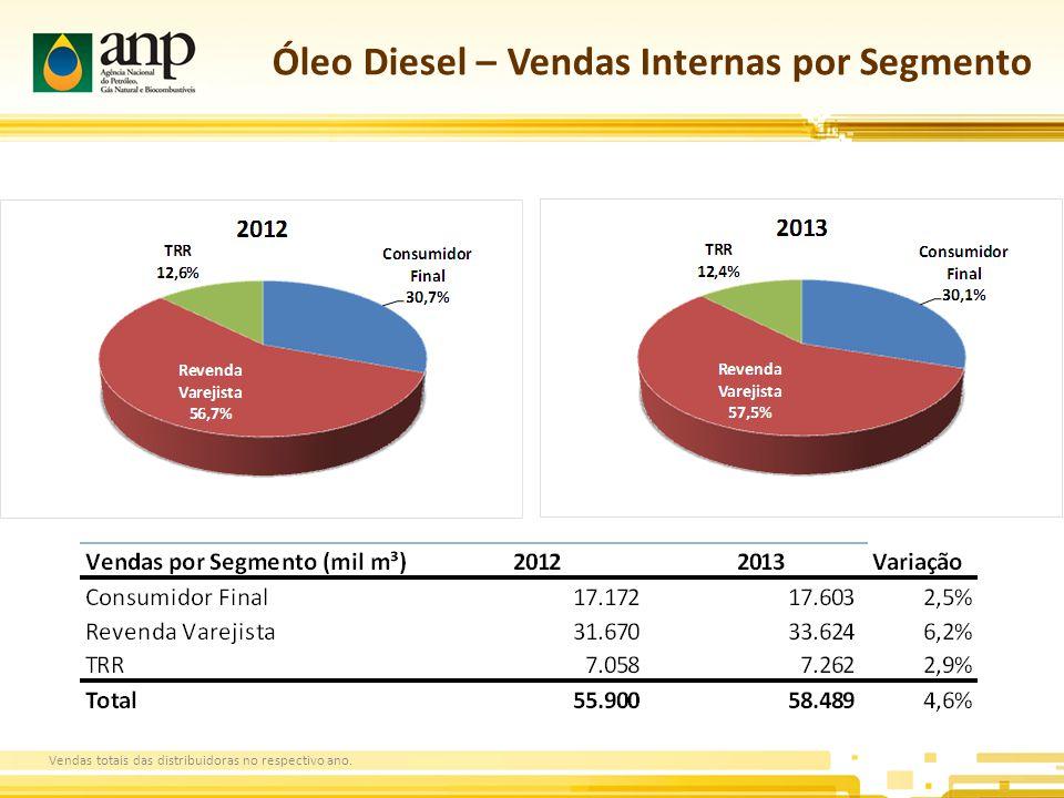 Óleo Diesel – Vendas Internas por Segmento Vendas totais das distribuidoras no respectivo ano.