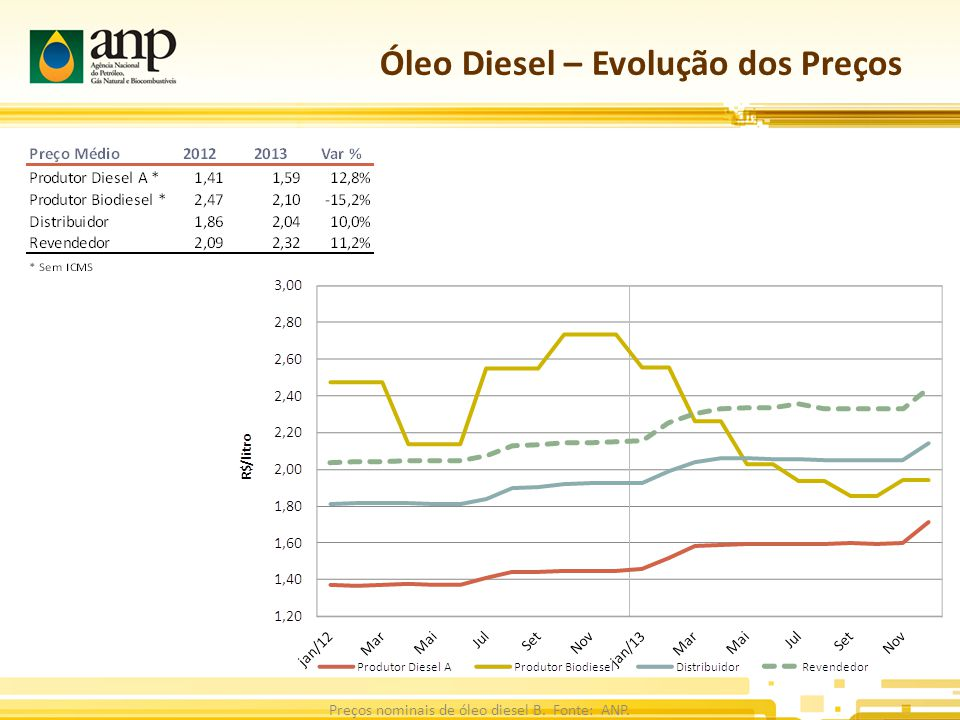 Óleo Diesel – Evolução dos Preços Preços nominais de óleo diesel B. Fonte: ANP.