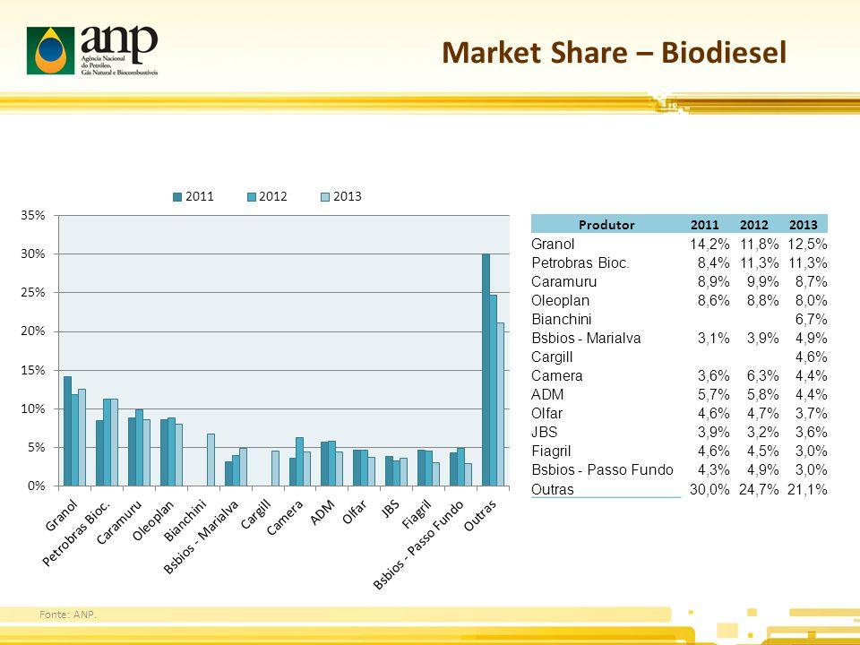 Market Share – Biodiesel Produtor201120122013 Granol14,2%11,8%12,5% Petrobras Bioc.8,4%11,3% Caramuru8,9%9,9%8,7% Oleoplan8,6%8,8%8,0% Bianchini 6,7% Bsbios - Marialva3,1%3,9%4,9% Cargill 4,6% Camera3,6%6,3%4,4% ADM5,7%5,8%4,4% Olfar4,6%4,7%3,7% JBS3,9%3,2%3,6% Fiagril4,6%4,5%3,0% Bsbios - Passo Fundo4,3%4,9%3,0% Outras30,0%24,7%21,1% Fonte: ANP.