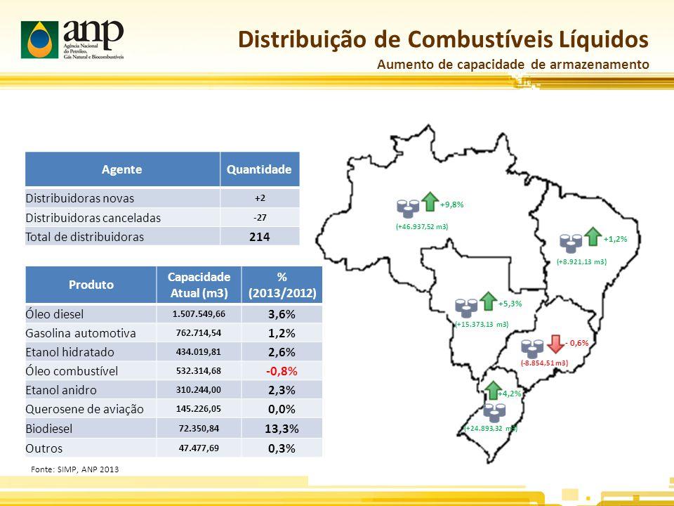 Distribuição de Combustíveis Líquidos Aumento de capacidade de armazenamento +5,3% +1,2% +9,8% - 0,6% +4,2% (+46.937,52 m3) (+8.921,13 m3) (+15.373,13 m3) (-8.854,51 m3) (+24.893,32 m3) Produto Capacidade Atual (m3) % (2013/2012) Óleo diesel 1.507.549,66 3,6% Gasolina automotiva 762.714,54 1,2% Etanol hidratado 434.019,81 2,6% Óleo combustível 532.314,68 -0,8% Etanol anidro 310.244,00 2,3% Querosene de aviação 145.226,05 0,0% Biodiesel 72.350,84 13,3% Outros 47.477,69 0,3% Fonte: SIMP, ANP 2013 AgenteQuantidade Distribuidoras novas +2 Distribuidoras canceladas -27 Total de distribuidoras214
