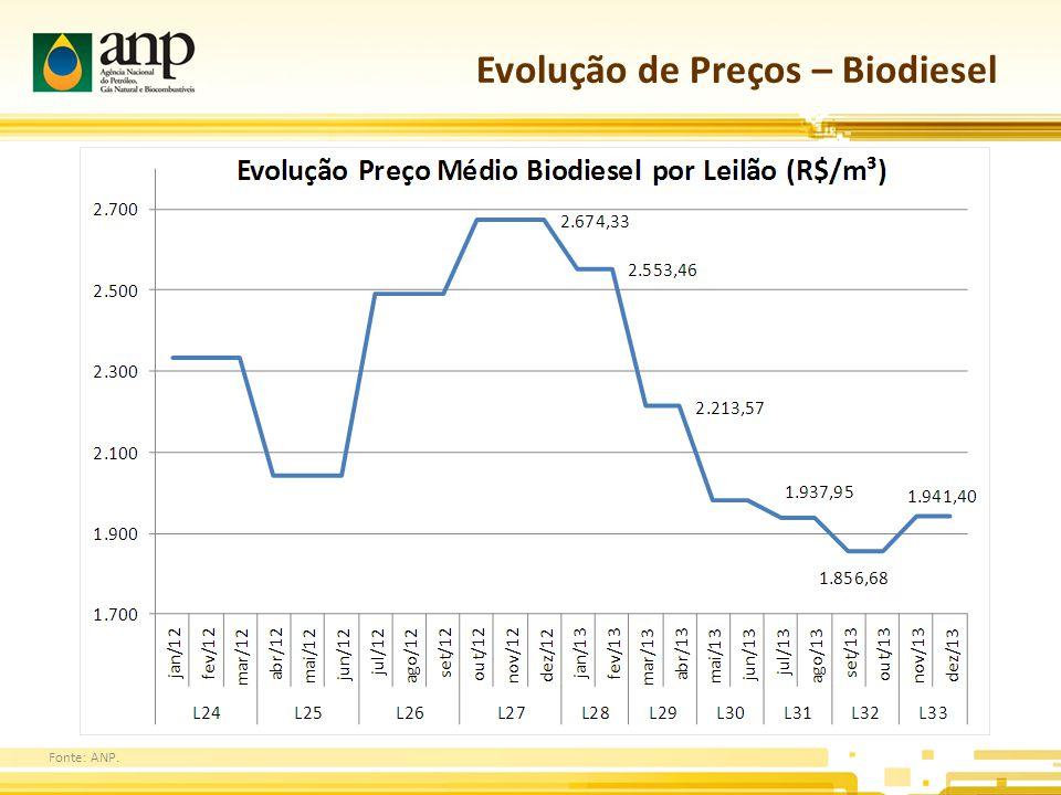 Evolução de Preços – Biodiesel Fonte: ANP.