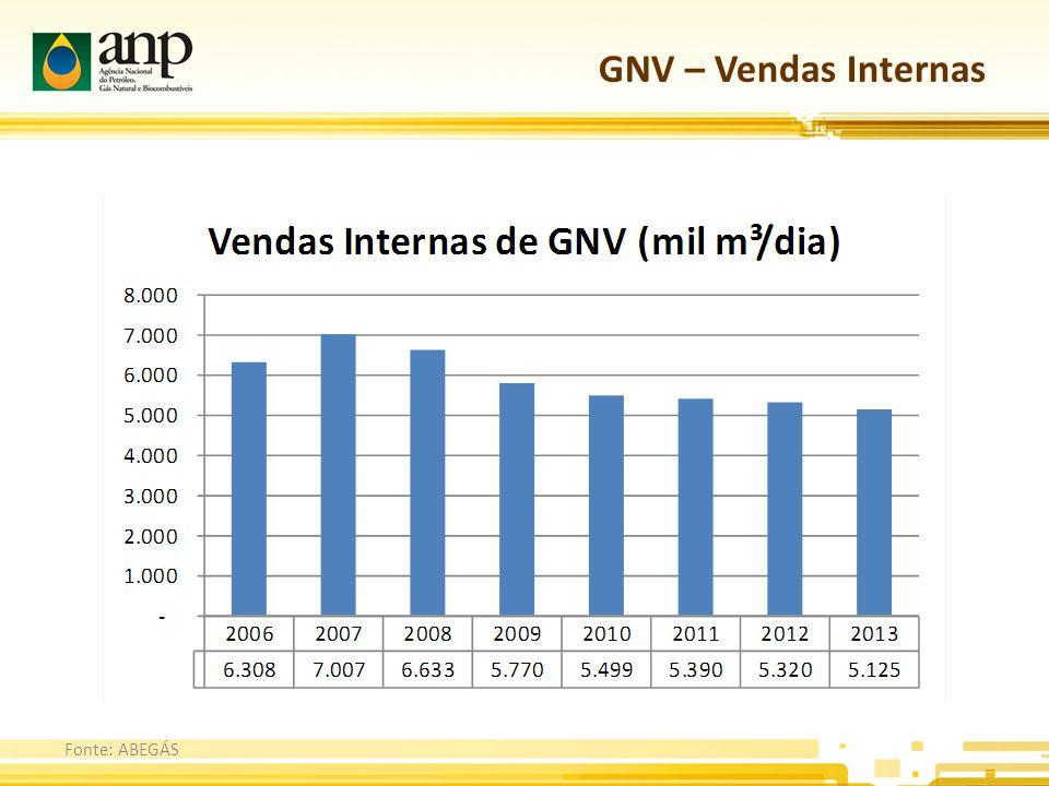 GNV – Vendas Internas Fonte: ABEGÁS