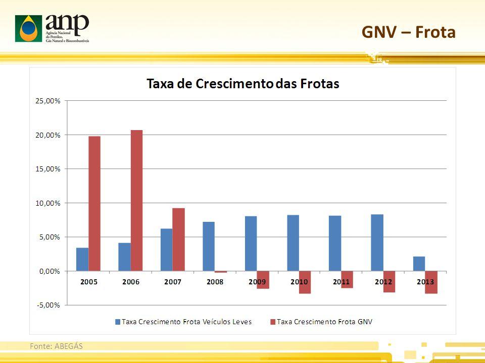 GNV – Frota Fonte: ABEGÁS
