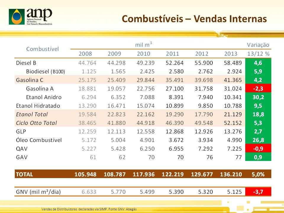 Combustíveis – Vendas Internas Vendas de Distribuidoras declaradas via SIMP. Fonte GNV: Abegás