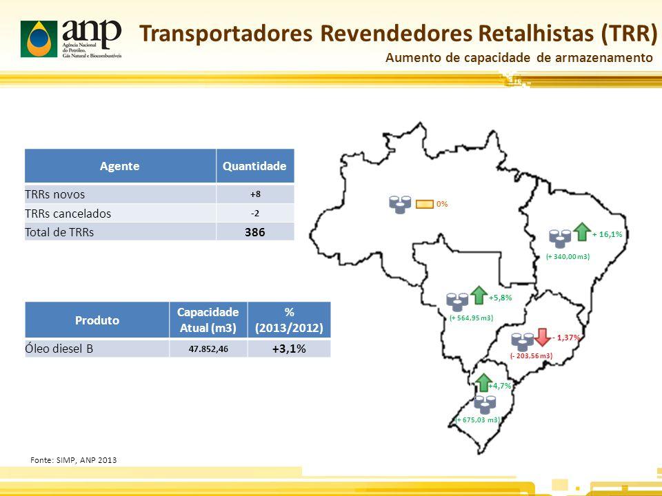 Dados Quantitativos20122013 Empresas importadoras1641996 Empresas reguladas (autorizadas) 456485 NCM86 Licenças de Importação anuídas 65.37361.794 Licenças de Importação efetivadas 32.99434.102 Comércio Exterior Dados Fechamento de 2013 Volume por Produto20122013 Diesel ( mil m³)-7.649-9.919 Gasolina (mil m³)-3.658-2.546 Etanol (mil m³)2.4962.907 GLP (mil tons)-1.374-1.785 QAV (mil m³)-1.635-1.898 Quantitativo de Agentes e de Transações Volume de Importação Líquida