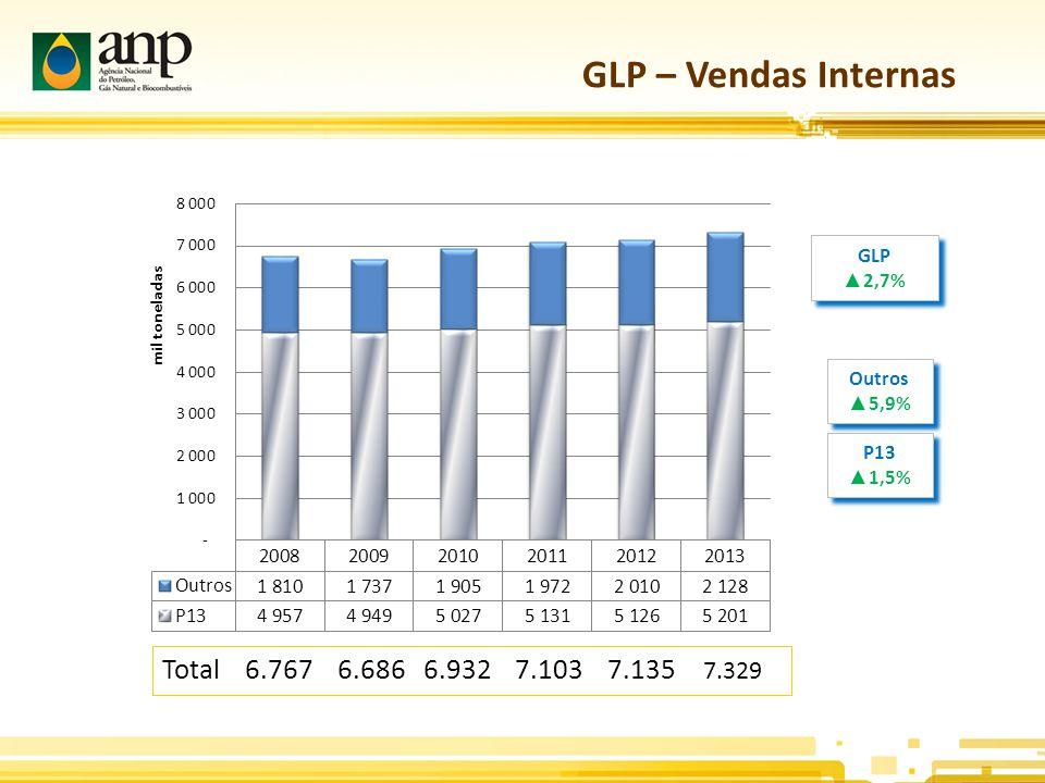 GLP – Vendas Internas GLP ▲ 2,7% GLP ▲ 2,7% Outros ▲ 5,9% Outros ▲ 5,9% P13 ▲ 1,5% P13 ▲ 1,5% Total 6.767 6.686 6.932 7.103 7.135 7.329