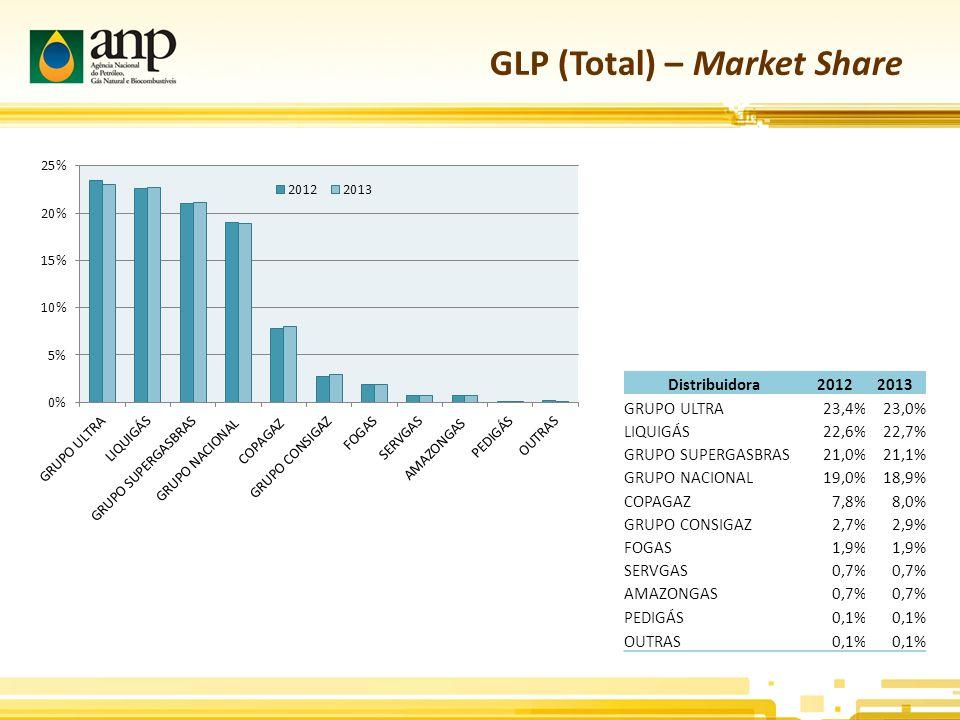 GLP (Total) – Market Share Distribuidora20122013 GRUPO ULTRA23,4%23,0% LIQUIGÁS22,6%22,7% GRUPO SUPERGASBRAS21,0%21,1% GRUPO NACIONAL19,0%18,9% COPAGAZ7,8%8,0% GRUPO CONSIGAZ2,7%2,9% FOGAS1,9% SERVGAS0,7% AMAZONGAS0,7% PEDIGÁS0,1% OUTRAS0,1%