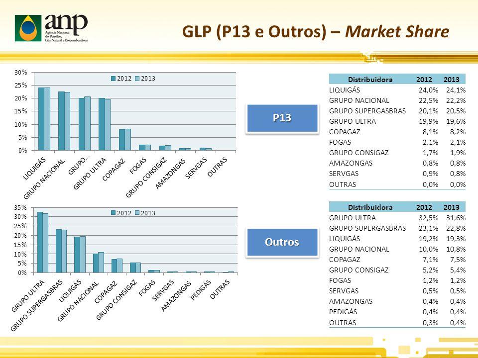GLP (P13 e Outros) – Market Share P13P13 OutrosOutros Distribuidora20122013 LIQUIGÁS24,0%24,1% GRUPO NACIONAL22,5%22,2% GRUPO SUPERGASBRAS20,1%20,5% GRUPO ULTRA19,9%19,6% COPAGAZ8,1%8,2% FOGAS2,1% GRUPO CONSIGAZ1,7%1,9% AMAZONGAS0,8% SERVGAS0,9%0,8% OUTRAS0,0% Distribuidora20122013 GRUPO ULTRA32,5%31,6% GRUPO SUPERGASBRAS23,1%22,8% LIQUIGÁS19,2%19,3% GRUPO NACIONAL10,0%10,8% COPAGAZ7,1%7,5% GRUPO CONSIGAZ5,2%5,4% FOGAS1,2% SERVGAS0,5% AMAZONGAS0,4% PEDIGÁS0,4% OUTRAS0,3%0,4%